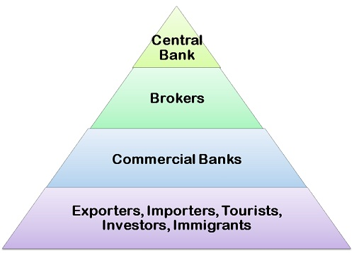 Structure of forex market ppt cmrg investments definition
